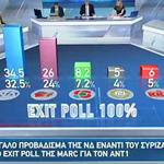 Ευρωεκλογές 2019: Αυτό είναι το τελικό αποτέλεσμα των exit polls